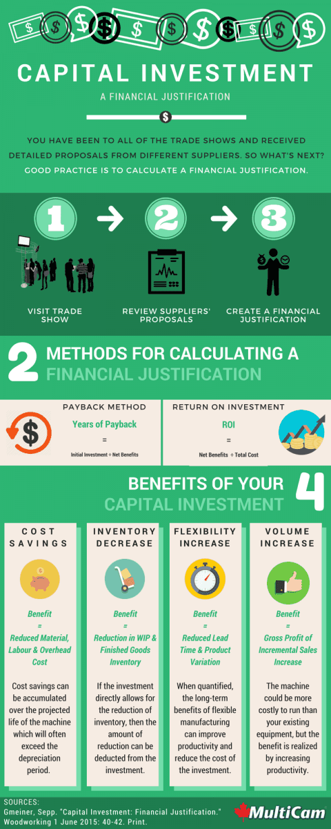 A Financial Justification For Your Capital Investment