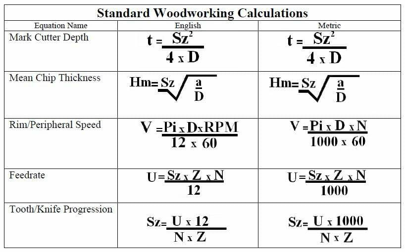 Standard woodworking calculations