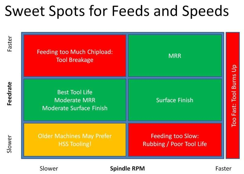 sweet spots feeds and speeds for aluminum cutting